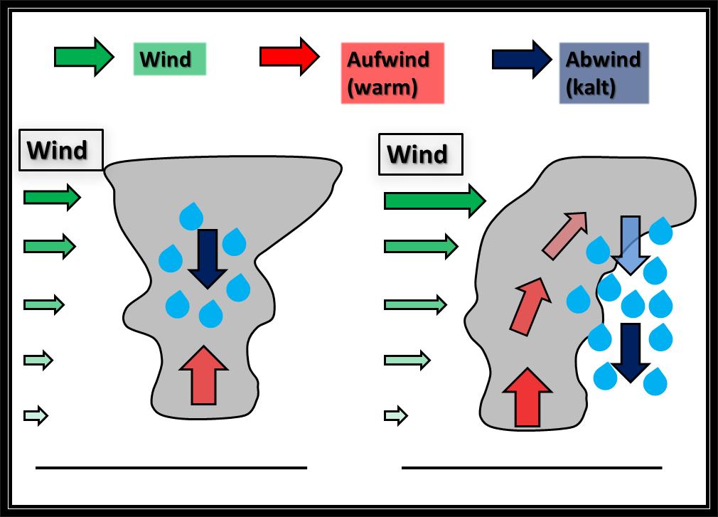 Wenn der Wind ein Gewitter formt